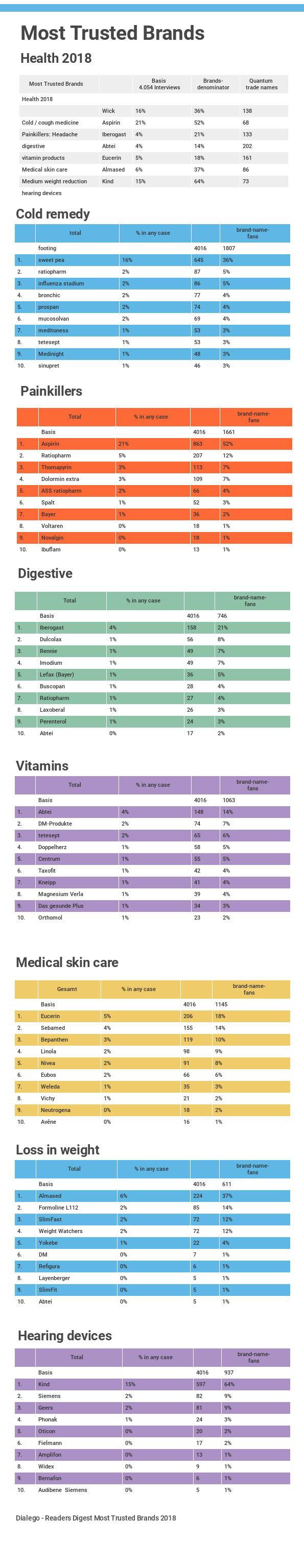Most Trusted Brands Gesundheit 2018 - alle Kategorien